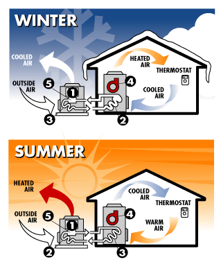 A graphic explaining how geothermal heating and cooling works. Cool air is pumped into the house during the summer and warm air is pumped in during the winter.